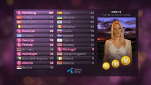 eurovizija balsavimas