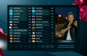 eurovizija-2013 balsavimas
