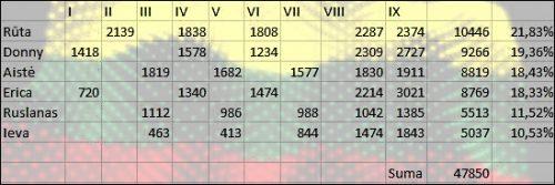 Žiūrovų balsavimo rezultatai