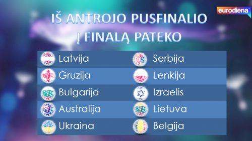 antrojopusfinaliorezultatai