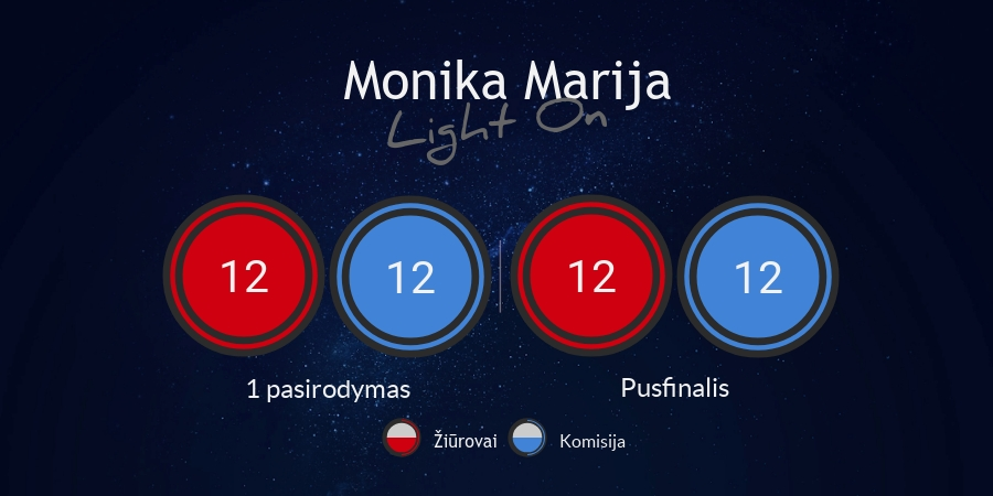 Monika Marija